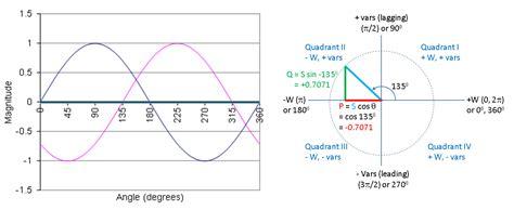 transistor equivalente ao c5198 inductor leading power factor 28 images complex power leading power factor phasor diagram