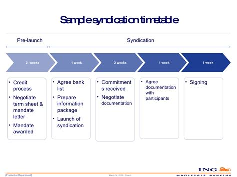 loan syndication process diagram the syndicated loan market