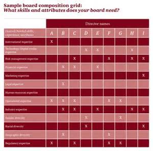 investors and board composition