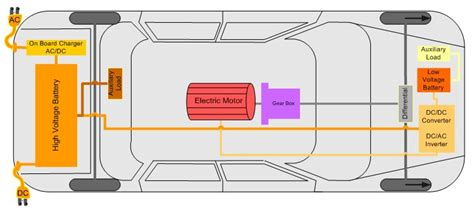 predictive intelligent battery management system to