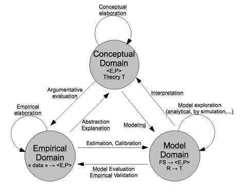 Or The Ontology Question In Design Science Research Ontology A Mediator For Based Modeling In Social Science