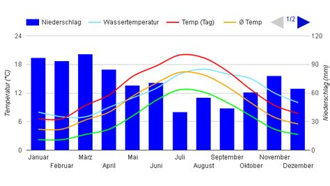 liverpool tabelle beste reisezeit klimatabelle und klimadiagramm