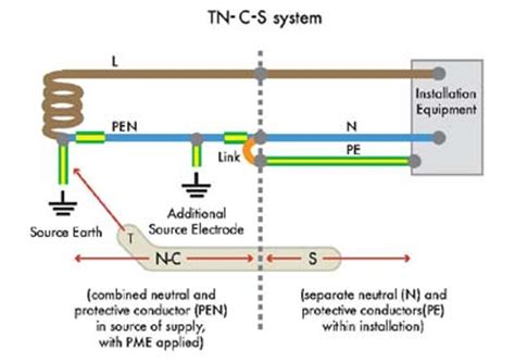 tn s earthing diagram types of earthing systems electrical engineering centre