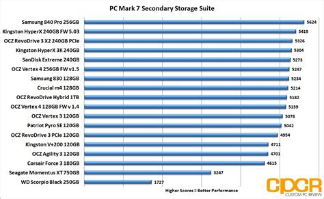 ssd bench mark samsung 840 pro series 256gb ssd review custom pc review