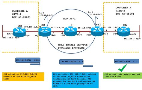if you take a full bgp route table watch out theyre bgp pe ce routing protocol overview in mpls vpns part ii