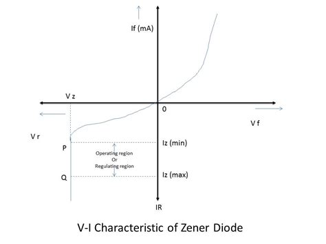 characteristics of a diode the zener diode instrumentation and engineering