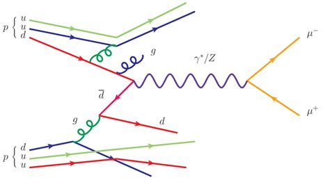 Feynman Diagram Drawer by Homework And Exercises Drawing The Quark Flow Diagram