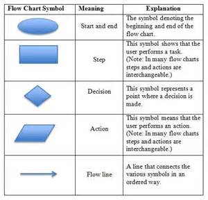 flowchart symbols meanings flow chart icons search productivity lists and
