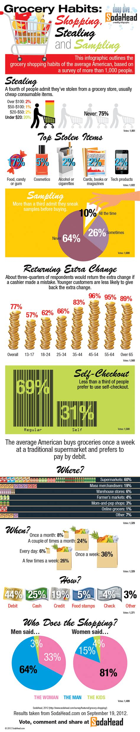 grocery trends 2014 nareim 13 fascinating grocery industry statistics brandongaille com