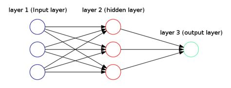 draw neural network diagram how to draw neural network diagrams using graphviz