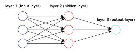 graphviz network diagram how to draw neural network diagrams using graphviz