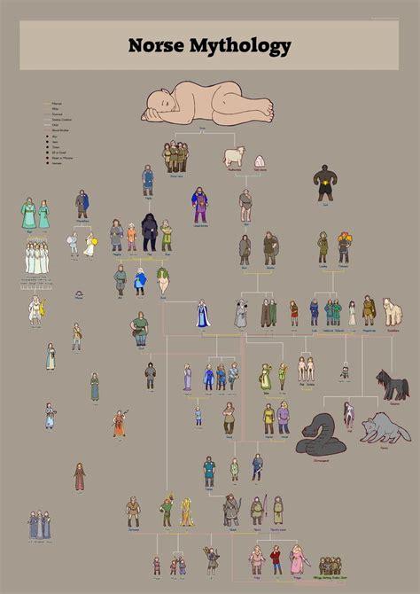 norse gods family tree norse gods family trees combined by humon vikings 1k