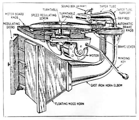 record player parts diagram victrola manual ca 1924