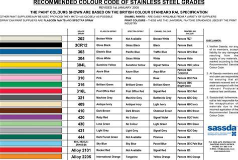 colour coding chart