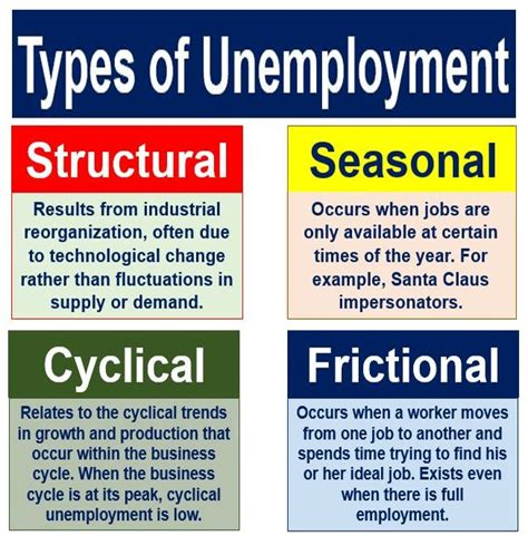 what iz unemployment what is frictional unemployment definition and meaning uk