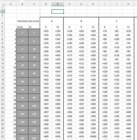 Tolerance Stack Up Spreadsheet by Excel Intersection Of Row And Column Including If Else