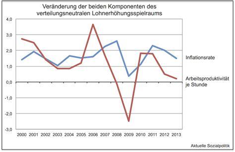 Was Kostet Eine Nutzungsänderung by Aktuelle Sozialpolitik 220 Berraschung Die Bundesbank Hat
