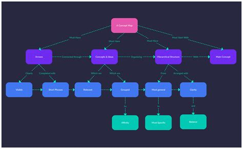 create a concept map free concept map tutorial how to create concept maps to