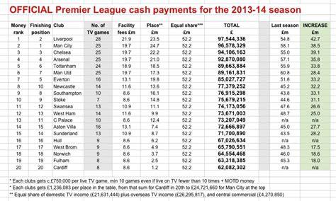 epl prize money image gallery epl money
