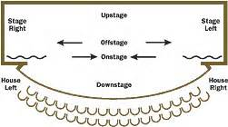 glossary of stage drapery amp rigging terms stage and