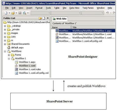 sharepoint workflow questions sharepoint start faq part 6 workflows workflows