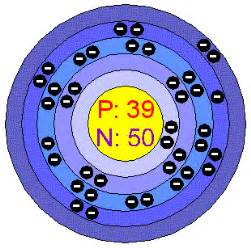 How Many Protons Neutrons And Electrons Does Yttrium Chemical Elements Yttrium Y