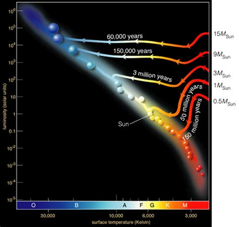 protostar diagram chapter 13 stellar evolution sequence