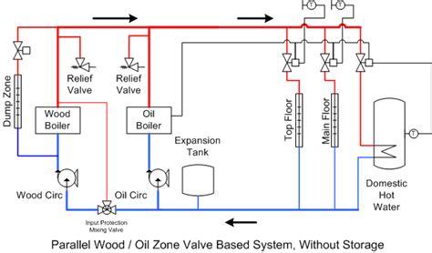 wood boiler piping diagram pipe flow diagram pipe free engine image for user manual