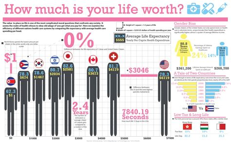 how much is your life worth visual ly