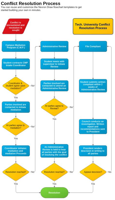 dispute resolution policy template conflict resolution flowchart flowchart in word