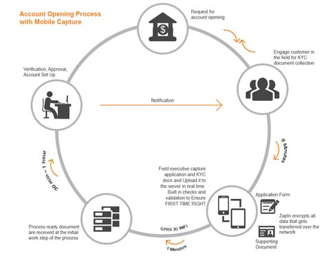 kyc workflow new banking account opening software kyc process