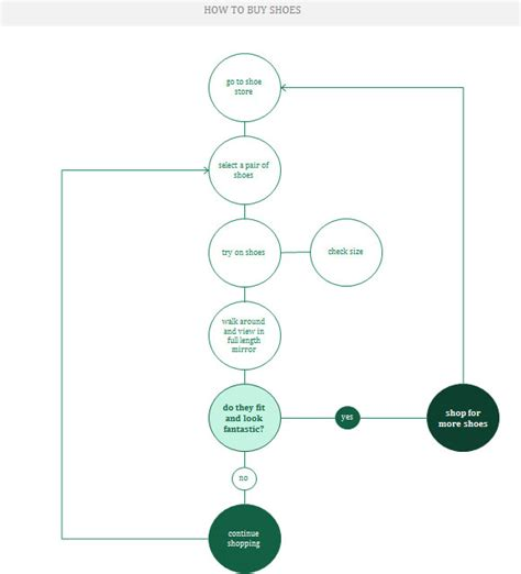 website flowchart exle design a flowchart in excel 2013