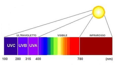 cabina a raggi infrarossi raggi infrarossi cosa sono e dove vengono usati