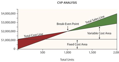Mba Lse Cost by B B A And M B A Concepts Concept Of C V P Analysis