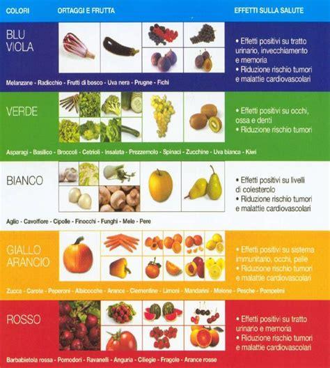 alimenti funzionali definizione 187 alimento funzionale