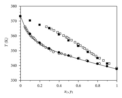 phase diagram methanol computation of isobaric vapor liquid equilibrium data for binary and ternary mixtures of