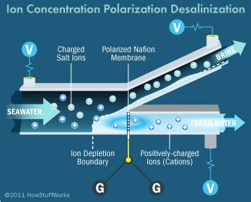 How Does A Planter Work by How Does Desalination Work Howstuffworks