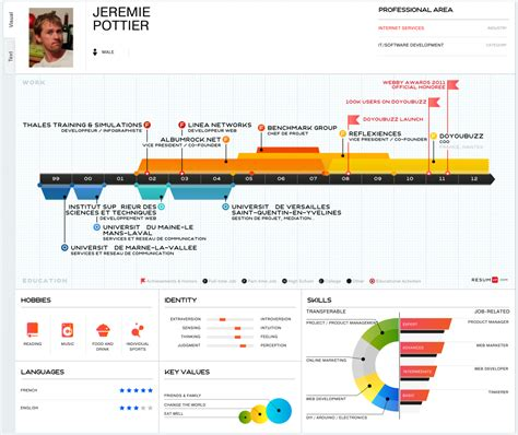Resume Timeline by Visual Resumes Matched With Visual Vacancies A