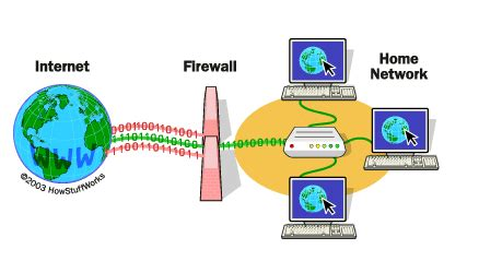 how firewalls work what firewall does against unknown