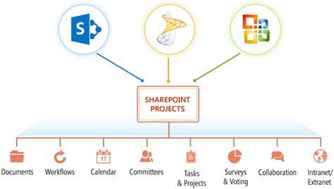 collaborative workflow collaboration workflow management sharepoint solutions