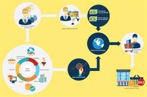 sales process flowcharts sales process flowchart symbols