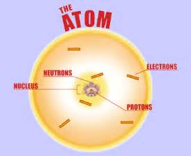 An Electron And A Proton Protons And Neutrons