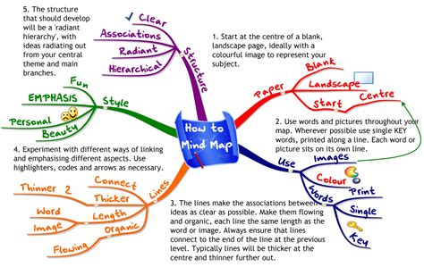 The Mind Map above was produced using iMindMap