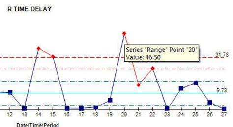 calculator xmr xmr individuals control chart formulas calculation