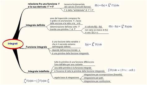tavola integrali notevoli informatematica