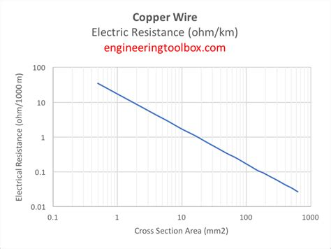 electrical resistor wire copper wire electrical resistance
