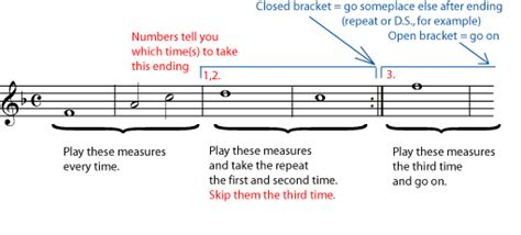 sections in music repeats and other musical road map signs opencurriculum