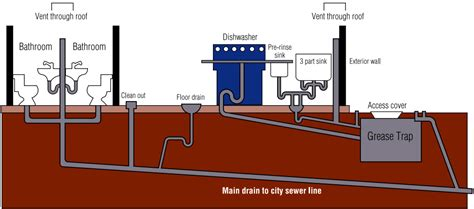 Kitchen Grease Trap Design Flohawks Clean Clear Drains Why Choose Flohawks