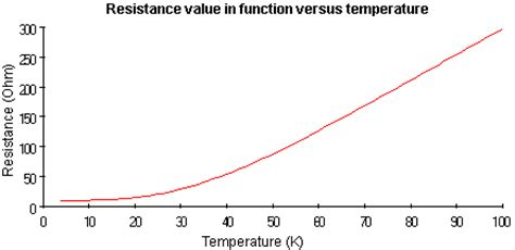 resistor value vs temperature thermocouple and rtds low temperature platinum elements