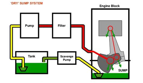 sump system diagram d8 audi 1 8 t sump lubrication system explained